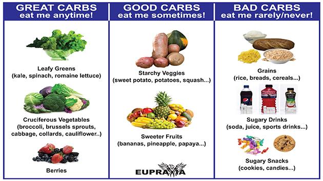 hững thực phẩm nào nguyên chất không qua công nghệ tinh chế và chế biến thì coi như carbohydrate tốt như các loại hạt, trái cây, rau củ, bánh mỳ đen chưa qua tinh chế