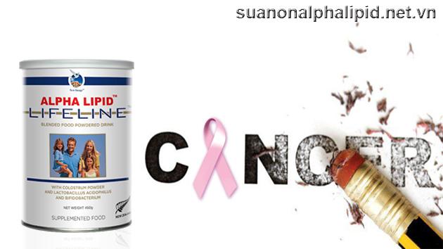 Phòng chống ung thư